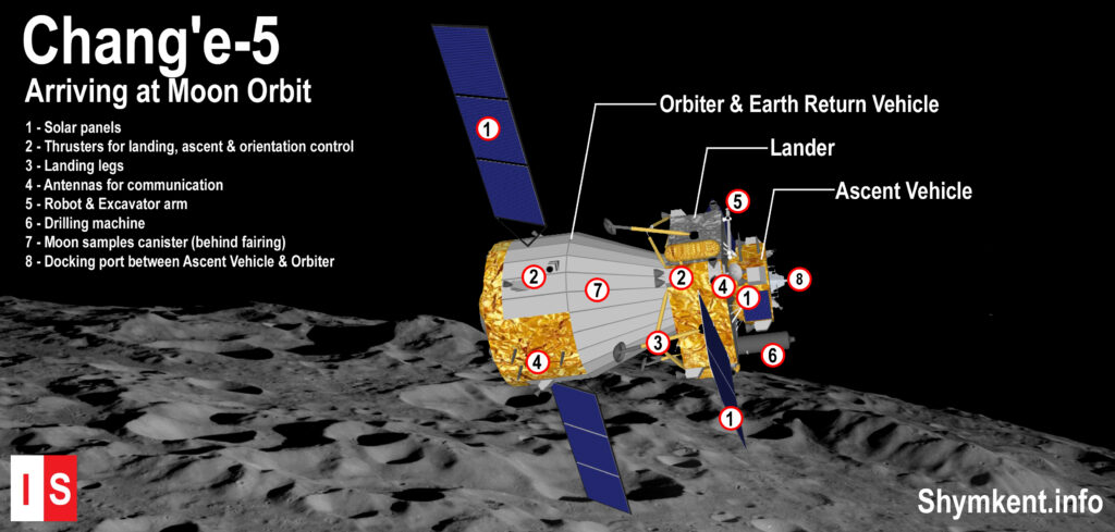Info Shymkent - Illustration of China's Chang'e-5 mission arriving in moon orbit