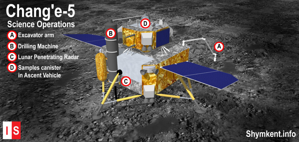 Info Shymkent - Illustration about Science Operations of Chang'e-5 Lander on Moon