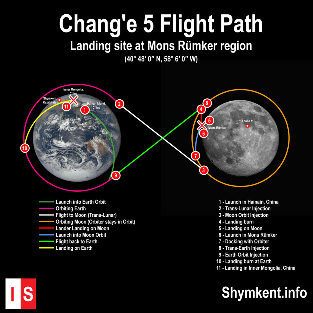 Info Shymkent - Flight Path of China's Chang'e 5 lunar sample return mission