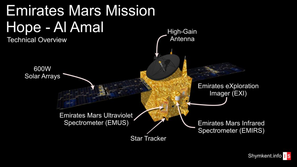 Info Shymkent - Technical Overview of the Scientific Payloads from EMM / Al-Amal to observe the Red Planet