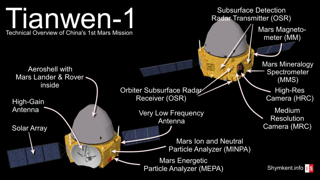 Info Shymkent - Chinese Mars Orbiter TianWen-1 - Technical Overview of the Science Payload to reveal more data of the Red Planet